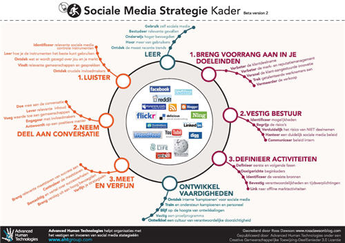 SMS framework in Dutch