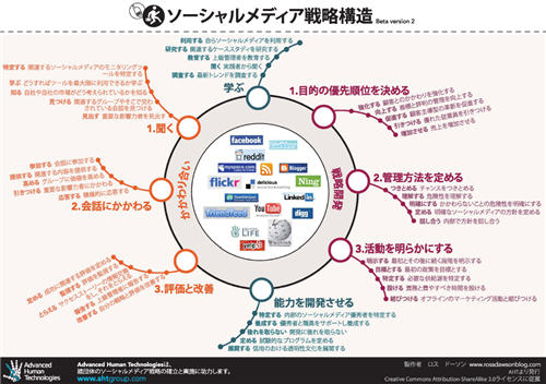 SMS framework in Japanese