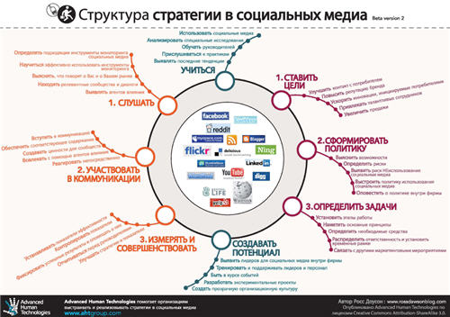 SMSframework in Russian