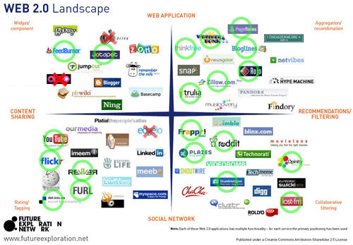 most famous overview of Web 2.0 logos and companies below, my list seems