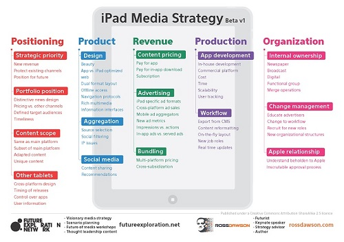 iPad Media Strategy from Ross Dawson