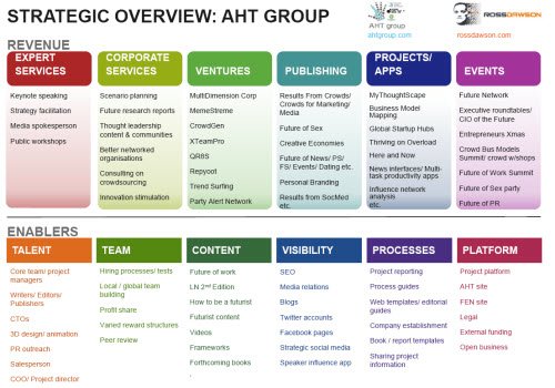 AHTGroupStrategicOverview_Jan13