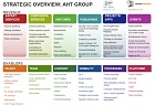 AHT Group Strategic Overview