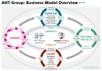 AHT Group Business Model