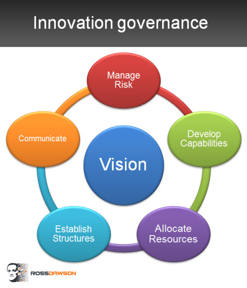 Innovation_governance