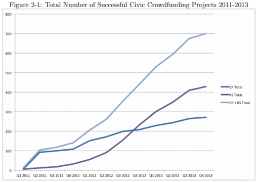 civiccrowdfunding